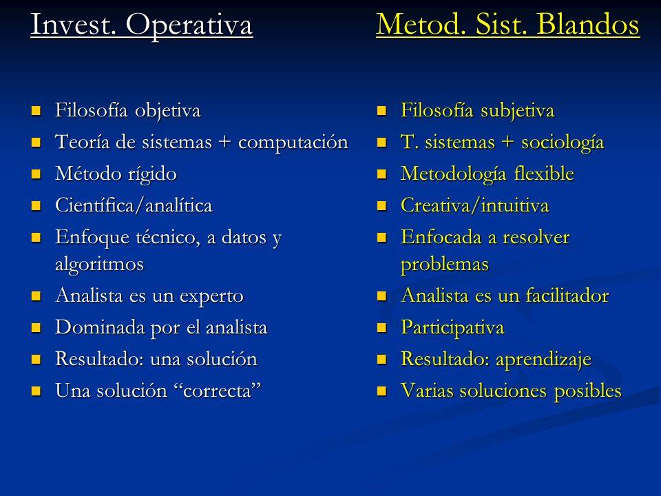 Invest. Operativa Filosofía objetiva Filosofía objetiva Teoría de sistemas + computación Teoría de sistemas + computación Método rígido Método rígido