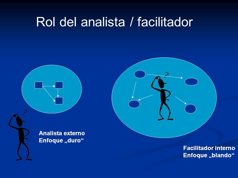Rol del analista / facilitador Analista externo Enfoque duro Facilitador interno Enfoque blando