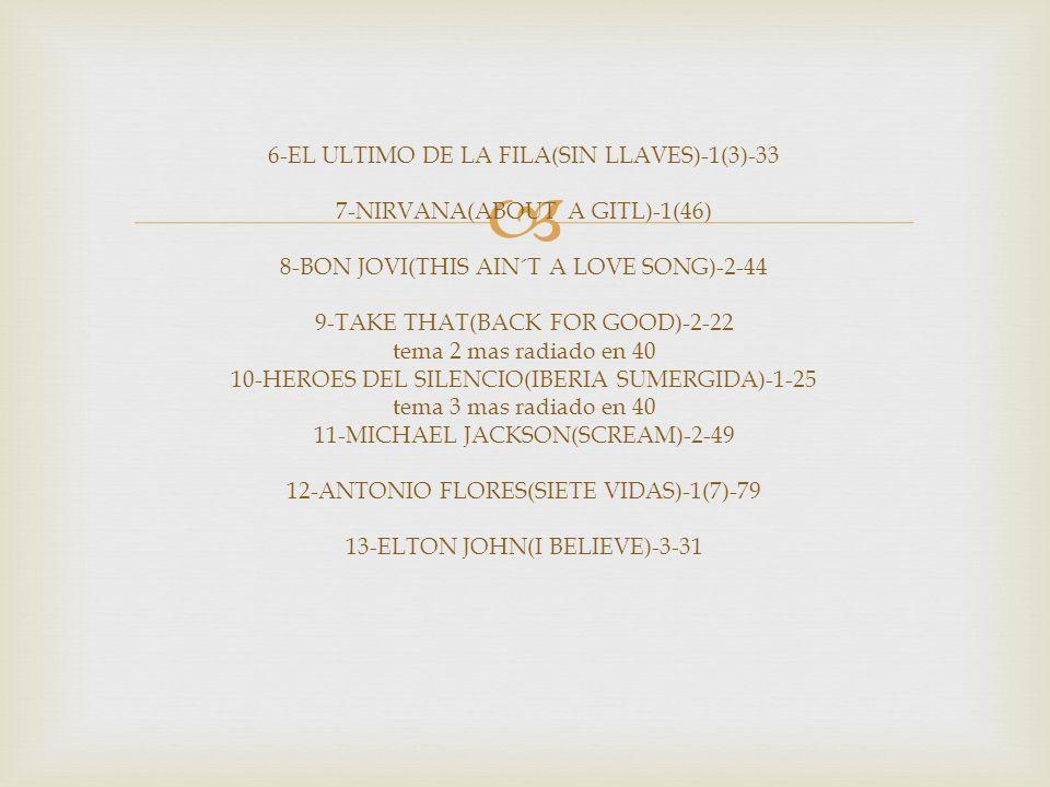 14-SERGIO DALMA(NO DESPERTARE)-4-16 15-KIKO VENENO(MEMPHIS BLUES AGAIN)-4-24 16-REVOLVER(NO VA MAS)-2-35 17-JUAN PERRO(A UN PERRO FLACO)-4-24 18-GREEN DAY(BASKET CASE)-6-37 19-CELINE DION(ONLY ONE DROVE)-7-32 20-SHERYL CROW(ALL I WANNA DO)