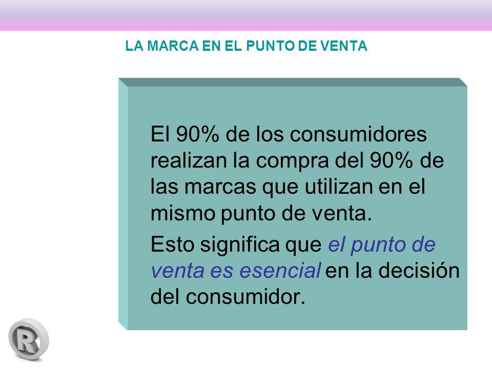 LA MARCA EN EL PUNTO DE VENTA El 90% de los consumidores realizan la compra del 90% de las marcas que utilizan en el mismo punto de venta.