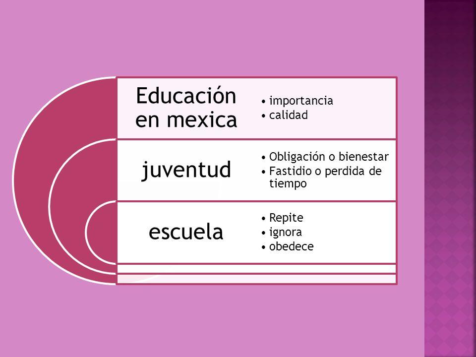 Educación en mexica juventud escuela importancia calidad Obligación o bienestar Fastidio o perdida de tiempo Repite ignora obedece