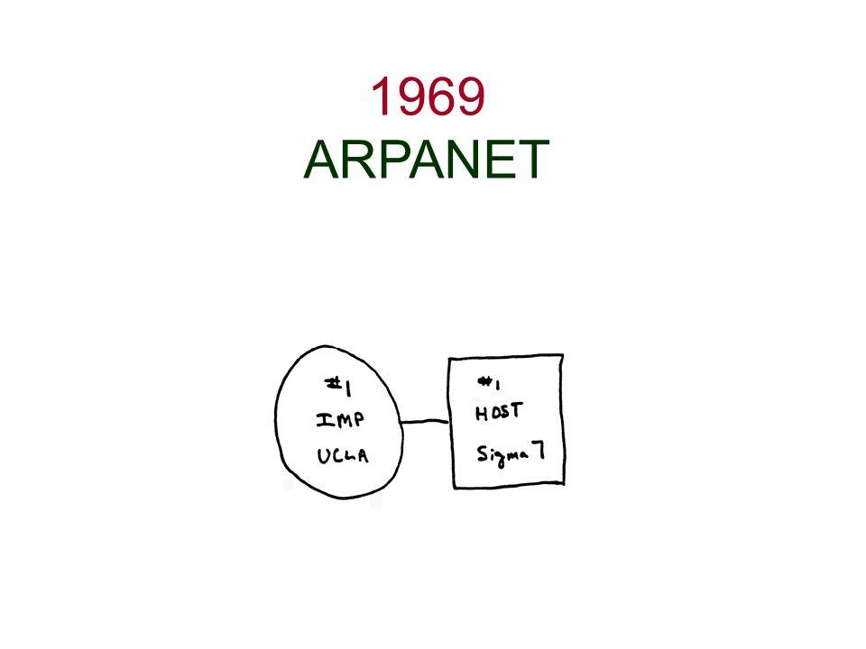 1969 ARPANET
