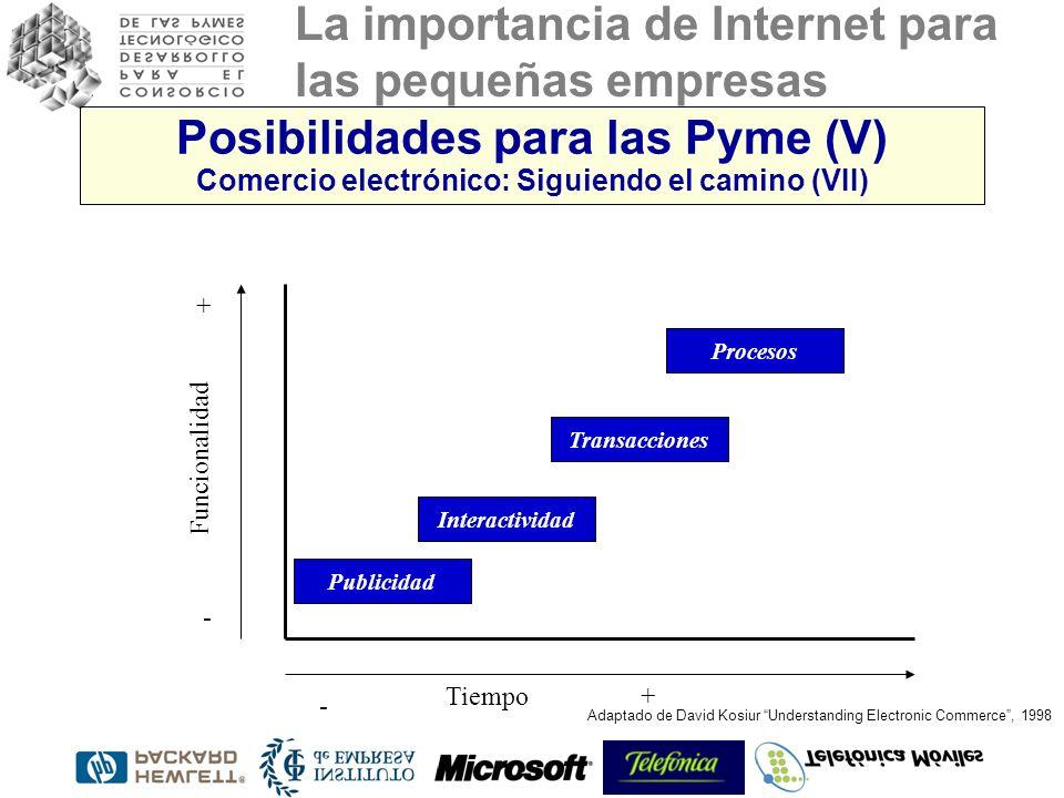 La importancia de Internet para las pequeñas empresas Publicidad Procesos Transacciones Interactividad Adaptado de David Kosiur Understanding Electronic Commerce, 1998 Funcionalidad Tiempo - + - + Posibilidades para las Pyme (V) Comercio electrónico: Siguiendo el camino (VII)