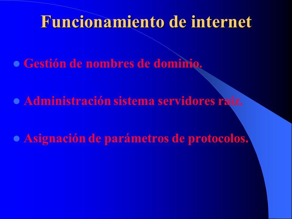 Gobierno Internet