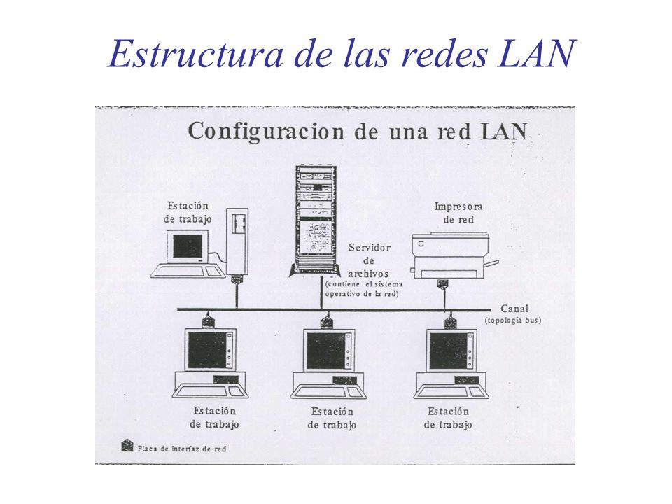 Estructura de las redes LAN Configuración de una red LAN