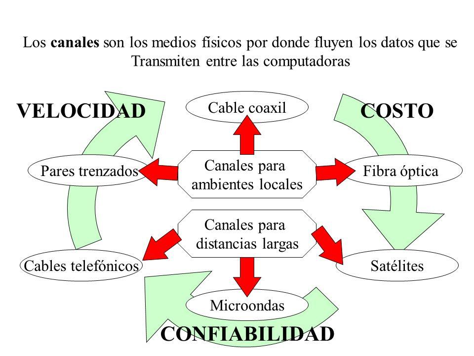 Los canales son los medios físicos por donde fluyen los datos que se Transmiten entre las computadoras Cable coaxil Pares trenzadosFibra óptica Cables