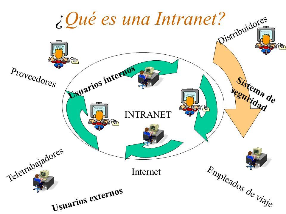 ¿Qué es una Intranet? INTRANET Internet Proveedores Teletrabajadores Distribuidores Empleados de viaje Usuarios internos Usuarios externos Sistema de