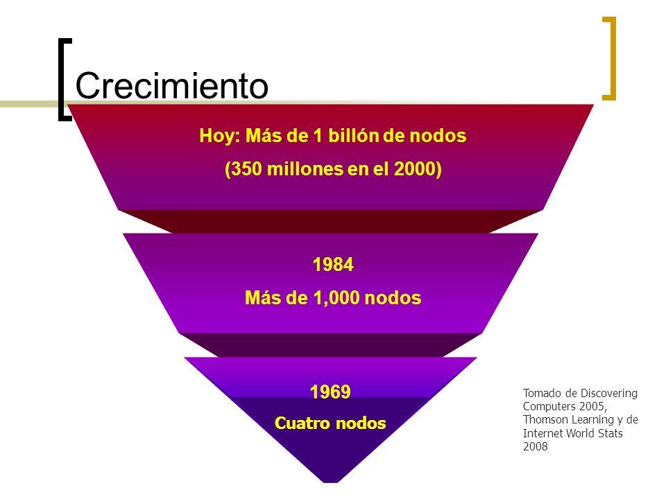 Crecimiento Hoy: Más de 1 billón de nodos (350 millones en el 2000) 1984 Más de 1,000 nodos 1969 Cuatro nodos Tomado de Discovering Computers 2005, Thomson Learning y de Internet World Stats 2008