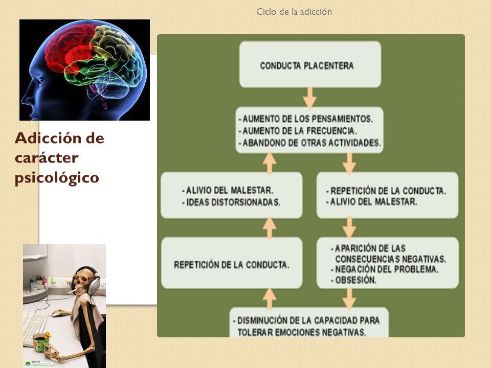 Adicción de carácter psicológico Ciclo de la adicción