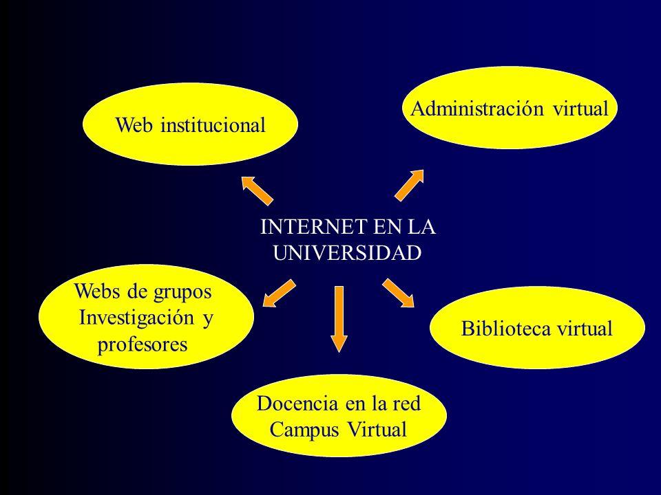INTERNET EN LA UNIVERSIDAD Web institucional Docencia en la red Campus Virtual Administración virtual Biblioteca virtual Webs de grupos Investigación