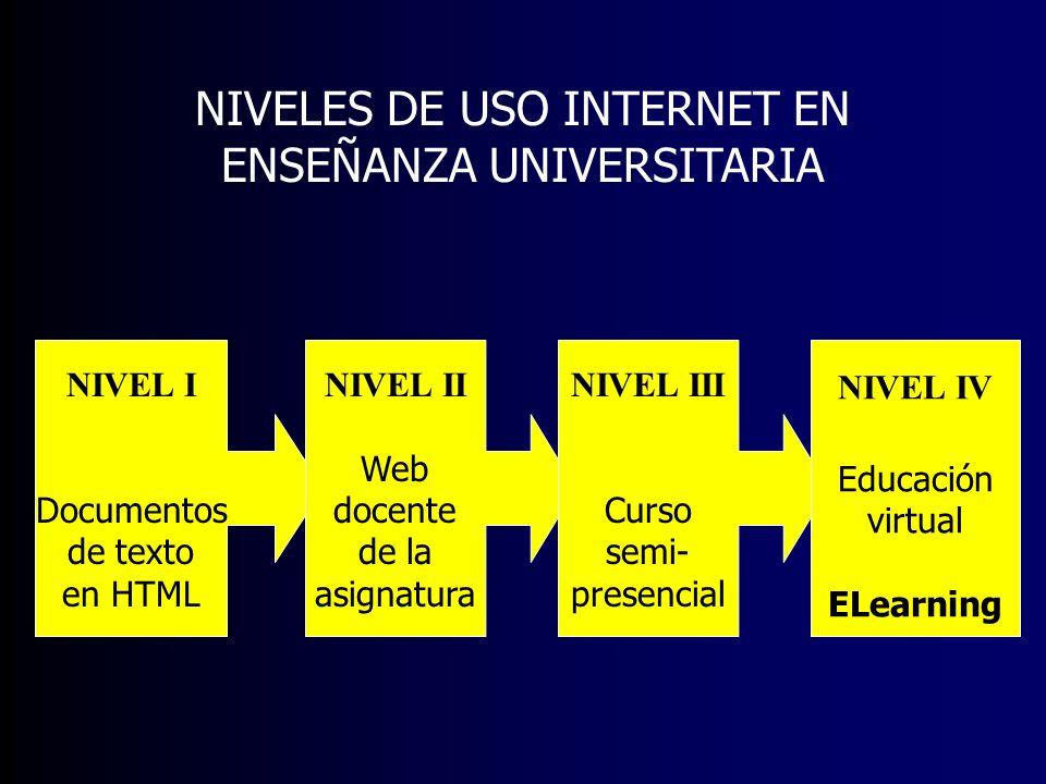 NIVELES DE USO INTERNET EN ENSEÑANZA UNIVERSITARIA NIVEL I Documentos de texto en HTML NIVEL II Web docente de la asignatura NIVEL III Curso semi- pre