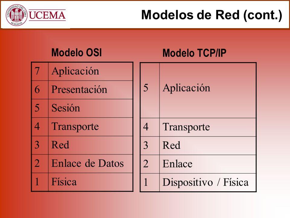 Modelos de Red (cont.) 7Aplicación 6Presentación 5Sesión 4Transporte 3Red 2Enlace de Datos 1Física 5Aplicación 4Transporte 3Red 2Enlace 1Dispositivo /