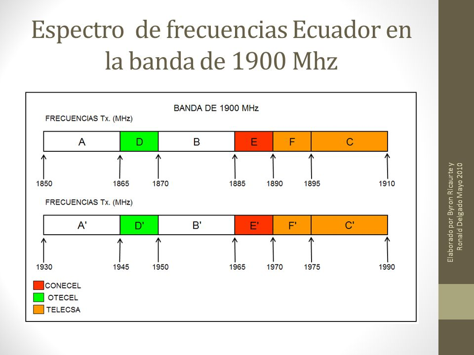 Espectro de frecuencias Ecuador en la banda de 1900 Mhz Elaborado por Byron Ricaurte y Ronald Delgado Mayo 2010