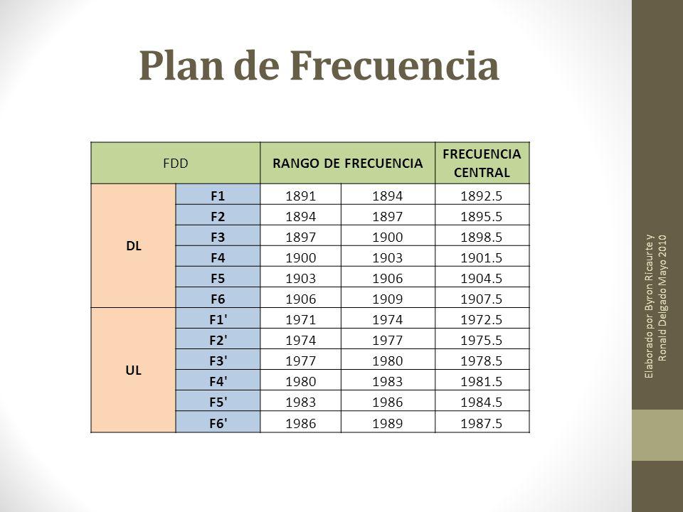 Plan de Frecuencia FDDRANGO DE FRECUENCIA FRECUENCIA CENTRAL DL F1189118941892.5 F2189418971895.5 F3189719001898.5 F4190019031901.5 F5190319061904.5 F