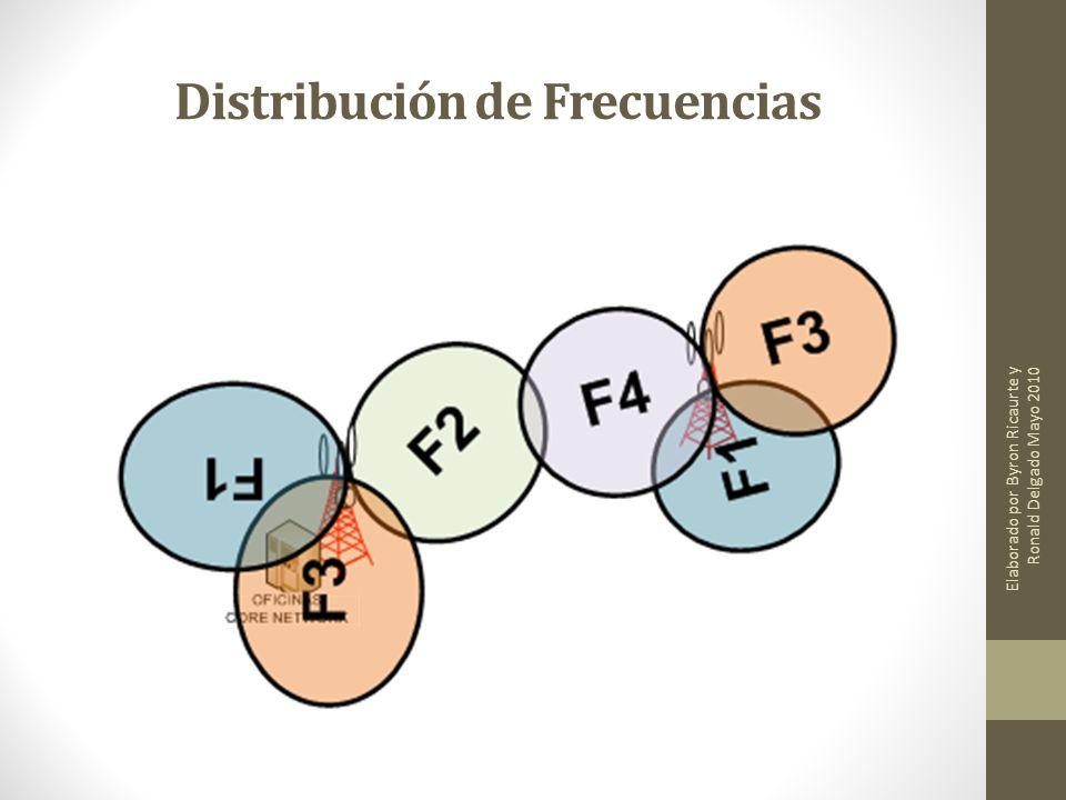 Distribución de Frecuencias Elaborado por Byron Ricaurte y Ronald Delgado Mayo 2010