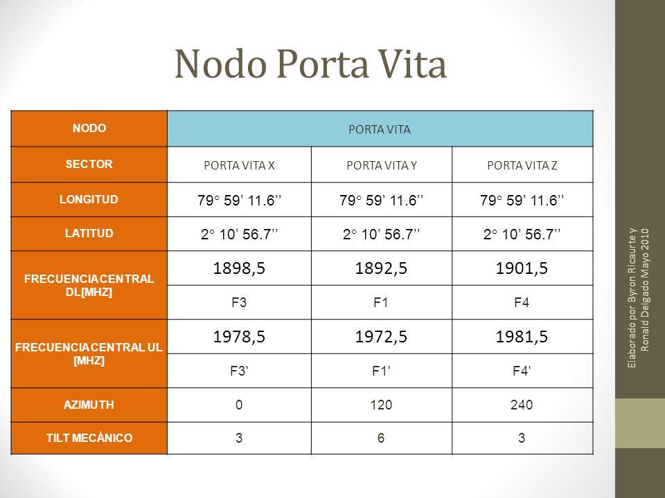 Nodo Porta Vita NODO PORTA VITA SECTOR PORTA VITA XPORTA VITA YPORTA VITA Z LONGITUD 79° 59 11.6 LATITUD 2° 10 56.7 FRECUENCIA CENTRAL DL[MHZ] 1898,51