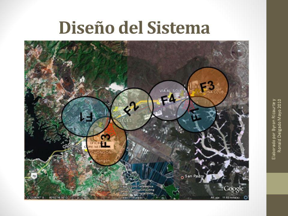 Diseño del Sistema Elaborado por Byron Ricaurte y Ronald Delgado Mayo 2010