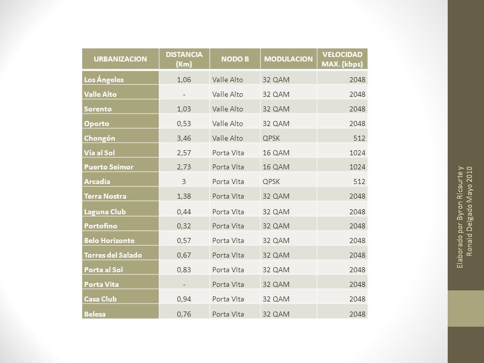 URBANIZACION DISTANCIA (Km) NODO BMODULACION VELOCIDAD MAX. (kbps) Los Ángeles1,06Valle Alto32 QAM2048 Valle Alto- 32 QAM2048 Sorento1,03Valle Alto32