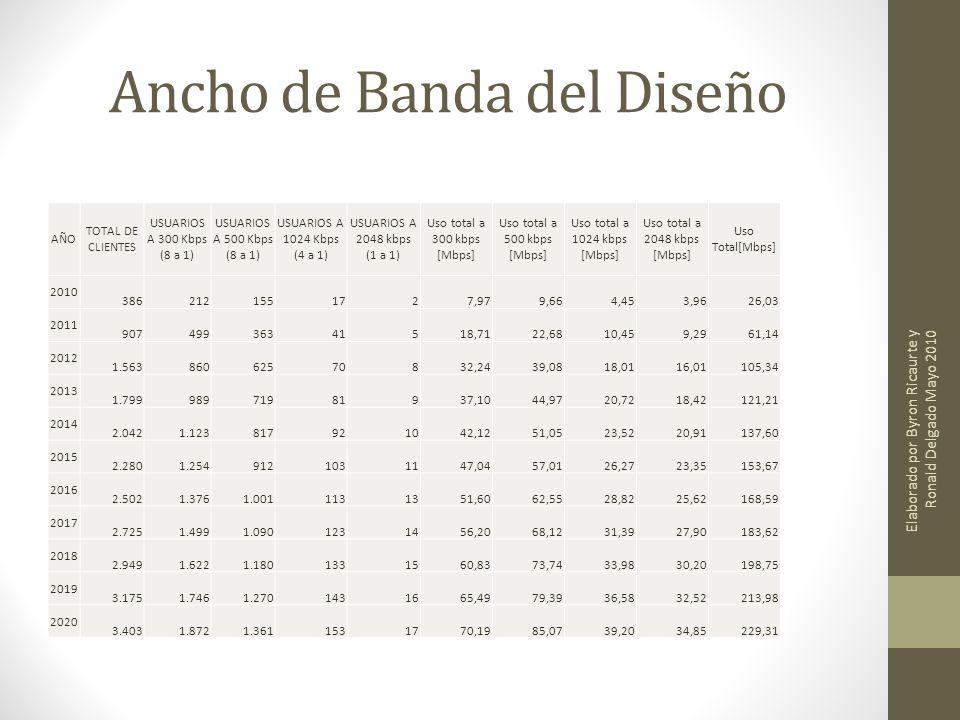 Ancho de Banda del Diseño AÑO TOTAL DE CLIENTES USUARIOS A 300 Kbps (8 a 1) USUARIOS A 500 Kbps (8 a 1) USUARIOS A 1024 Kbps (4 a 1) USUARIOS A 2048 k
