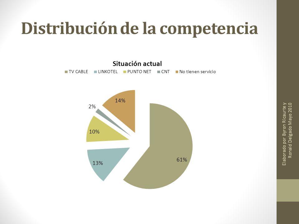 Distribución de la competencia Elaborado por Byron Ricaurte y Ronald Delgado Mayo 2010