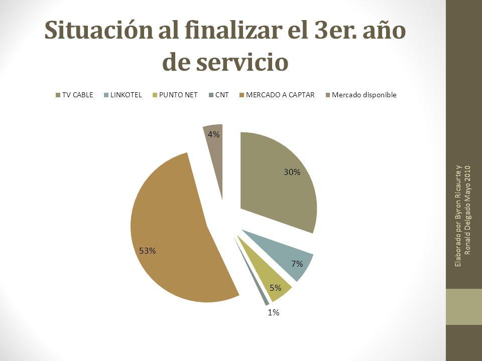 Situación al finalizar el 3er. año de servicio Elaborado por Byron Ricaurte y Ronald Delgado Mayo 2010