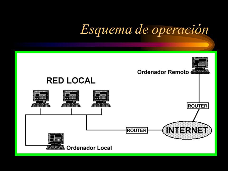Direcciones Internet (cont.) Ejemplo: col1.telecom.com.co 200212002 servidorentidaddominiopaís