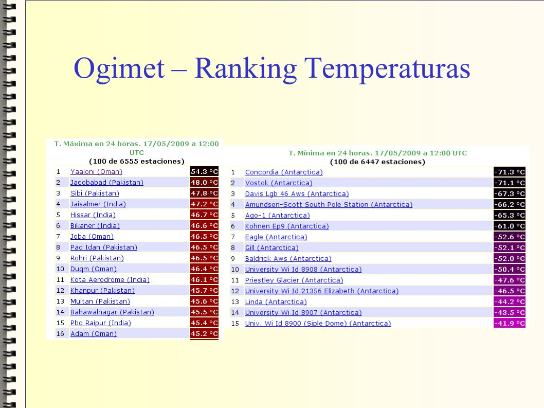 Ogimet – Ranking Temperaturas