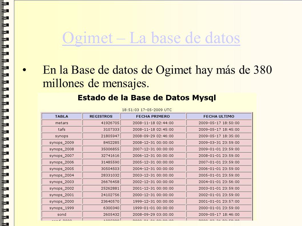Ogimet – La base de datos En la Base de datos de Ogimet hay más de 380 millones de mensajes.