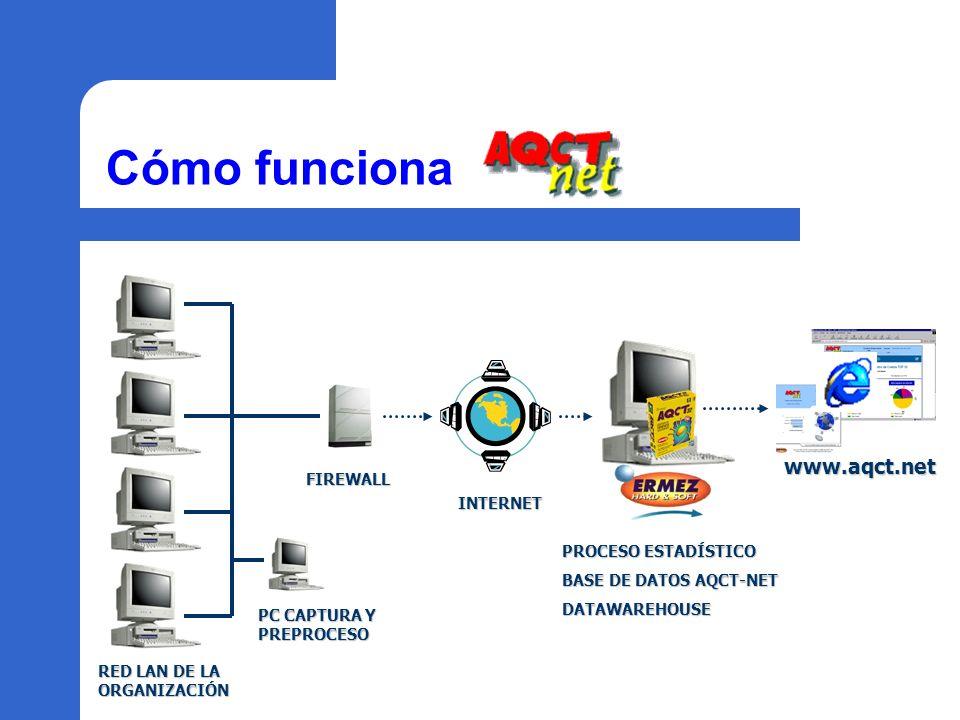 Cómo funciona PROCESO ESTADÍSTICO BASE DE DATOS AQCT-NET DATAWAREHOUSE www.aqct.net PC CAPTURA Y PREPROCESO INTERNET FIREWALL RED LAN DE LA ORGANIZACI
