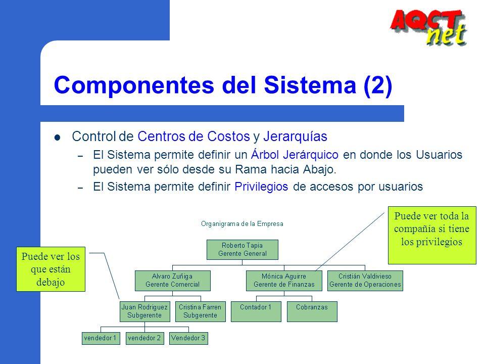 Componentes del Sistema (2) Control de Centros de Costos y Jerarquías – El Sistema permite definir un Árbol Jerárquico en donde los Usuarios pueden ve