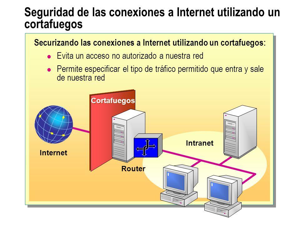 Conexión a Internet utilizando NAT Equipos cliente IP = 192.168.1.3 IP = 192.168.1.4 IP = 192.168.1.5 Equipo ejecutando NAT IP interna = 192.168.1.1 IP externa = 131.107.2.1 1.El cliente envía el paquete al equipo que ejecuta NAT 4.El equipo que ejecuta NAT determina el destino, cambia la cabecera del paquete y envía el paquete al cliente 2.El equipo que ejecuta NAT cambia la cabecera del paquete y envía el paquete a través de Internet al servidor Web 3.El servidor Web envía una respuesta al equipo que ejecuta NAT Internet Servidor Web IP = 131.107.50.1