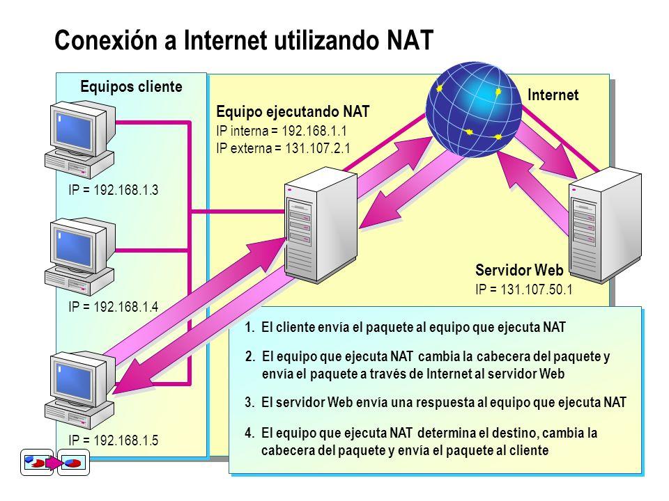 Conexión a Internet utilizando NAT Equipos cliente IP = 192.168.1.3 IP = 192.168.1.4 IP = 192.168.1.5 Equipo ejecutando NAT IP interna = 192.168.1.1 I