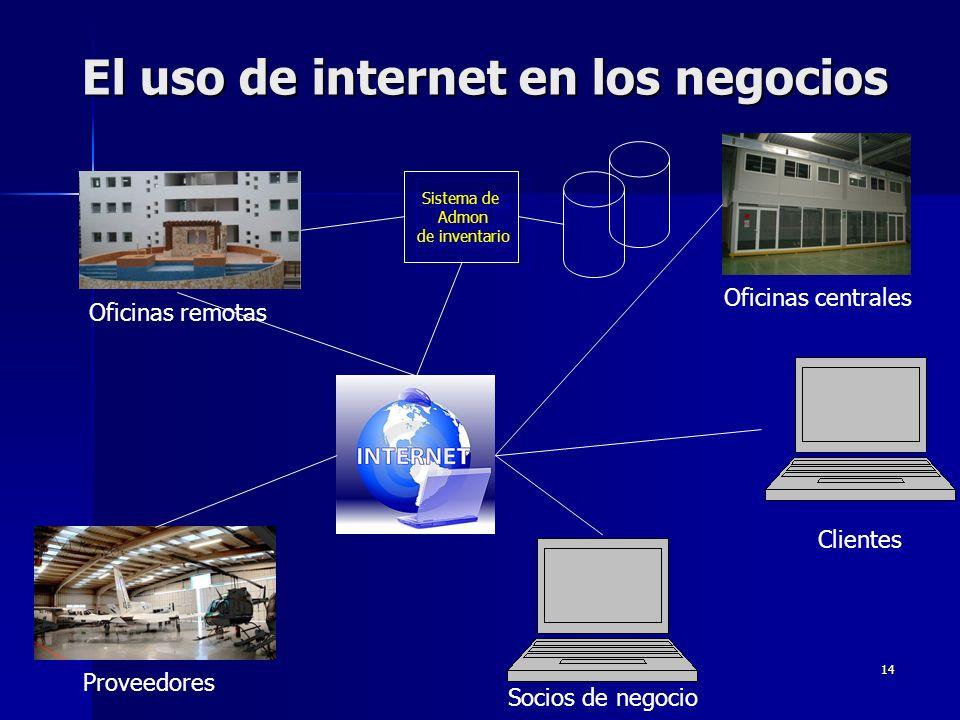14 El uso de internet en los negocios Socios de negocio Clientes Proveedores Oficinas centrales Oficinas remotas Sistema de Admon de inventario Sistem