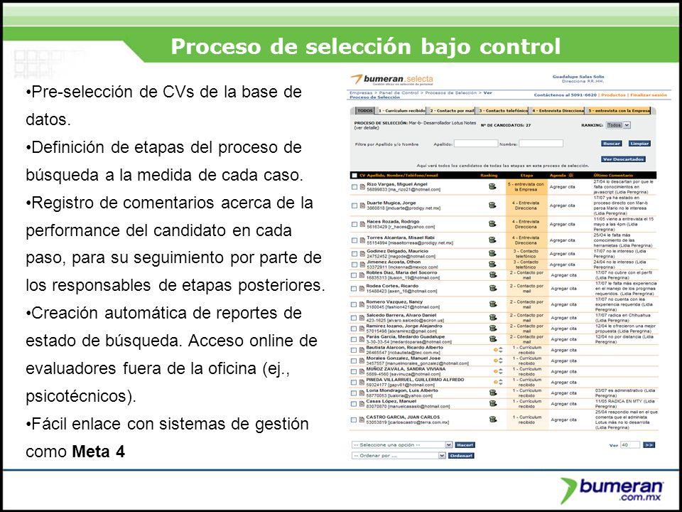 ¿Porqué buscar en internet? Proceso de selección bajo control Pre-selección de CVs de la base de datos. Definición de etapas del proceso de búsqueda a
