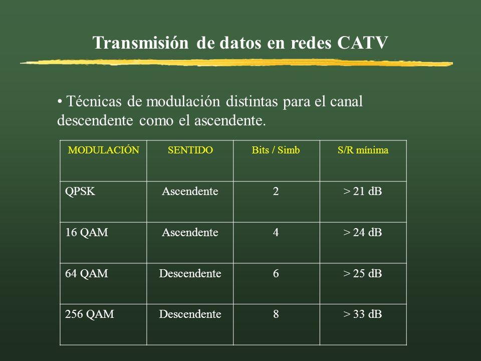 Transmisión de datos en redes CATV Técnicas de modulación distintas para el canal descendente como el ascendente. MODULACIÓNSENTIDOBits / SimbS/R míni