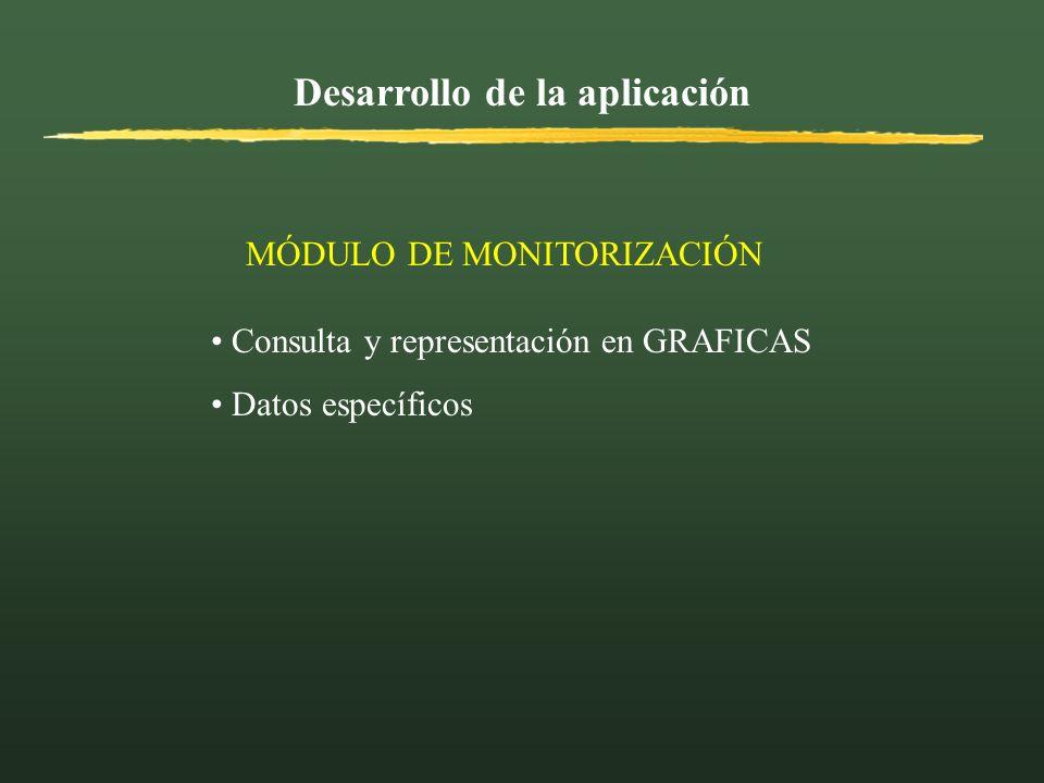 Desarrollo de la aplicación MÓDULO DE MONITORIZACIÓN Consulta y representación en GRAFICAS Datos específicos