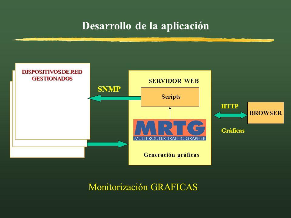 Desarrollo de la aplicación BROWSER HTTP DISPOSITIVOS DE RED GESTIONADOS SNMP Generación gráficas Scripts SERVIDOR WEB Monitorización GRAFICAS Gráfica
