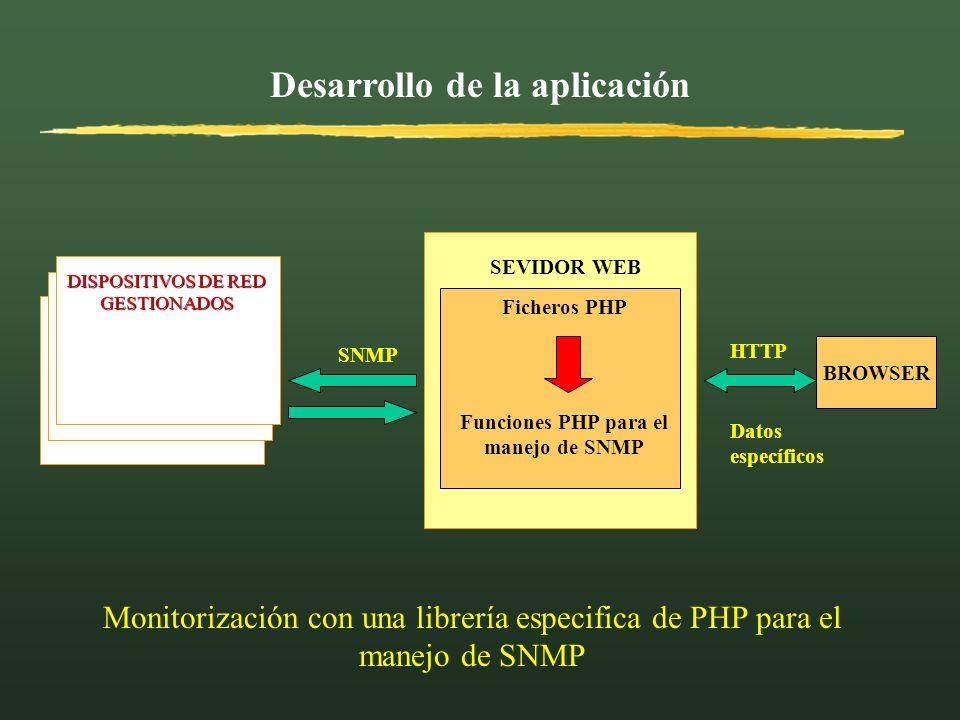 Desarrollo de la aplicación BROWSER HTTP DISPOSITIVOS DE RED GESTIONADOS SNMP Ficheros PHP Funciones PHP para el manejo de SNMP SEVIDOR WEB Monitoriza