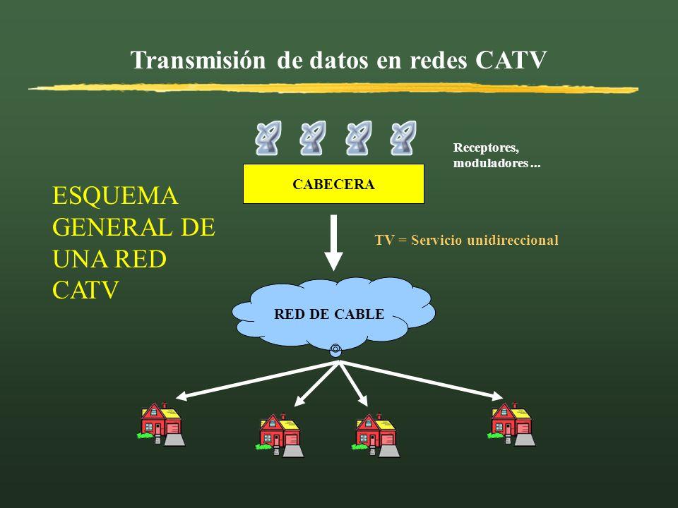 Transmisión de datos en redes CATV RED DE CABLE CABECERA Receptores, moduladores... ESQUEMA GENERAL DE UNA RED CATV TV = Servicio unidireccional
