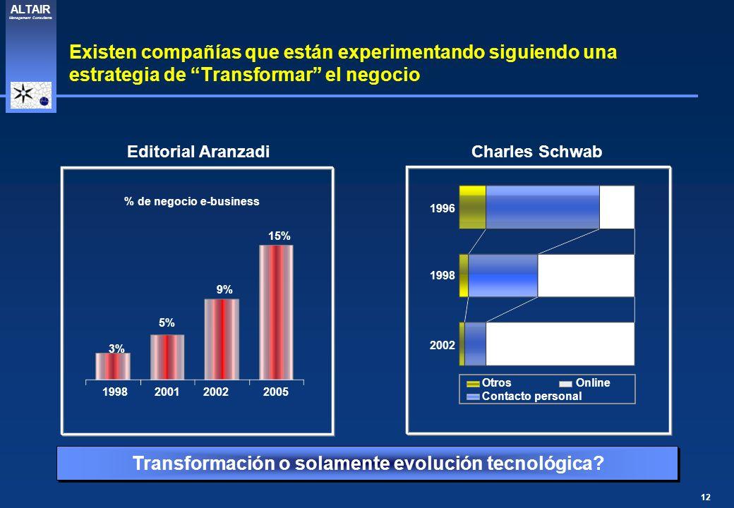 12 ALTAIR Management Consultants Existen compañías que están experimentando siguiendo una estrategia de Transformar el negocio Charles Schwab 1996 199