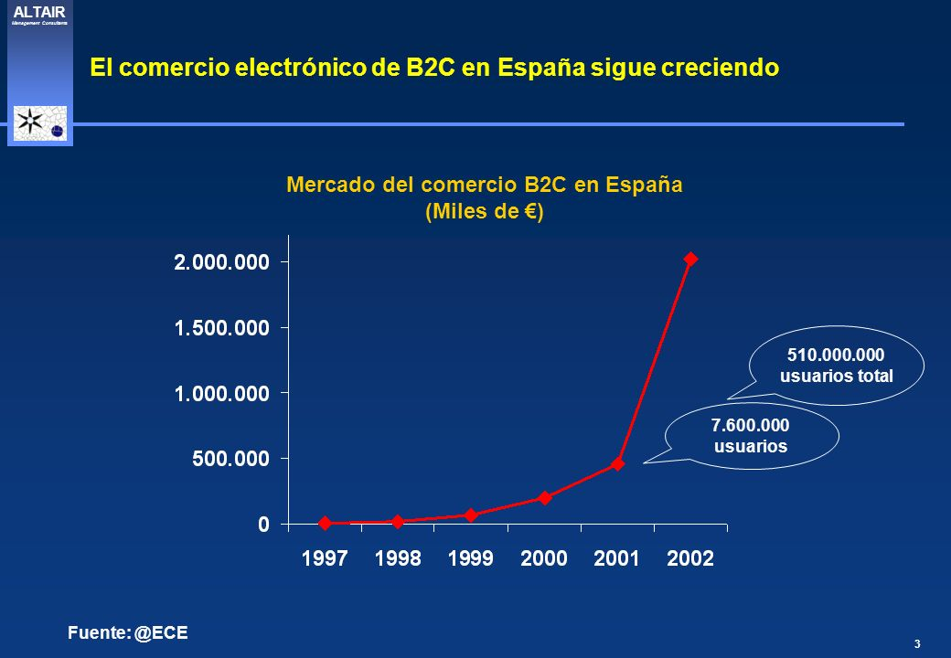3 ALTAIR Management Consultants Fuente: @ECE Mercado del comercio B2C en España (Miles de ) El comercio electrónico de B2C en España sigue creciendo 7.600.000 usuarios 510.000.000 usuarios total