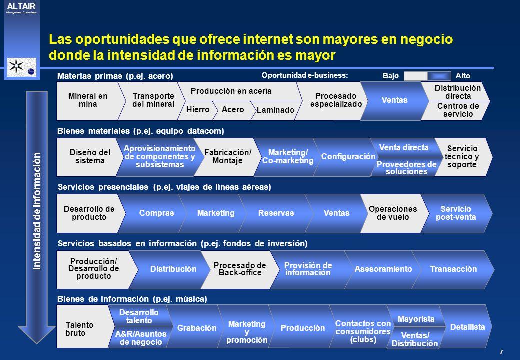 7 ALTAIR Management Consultants Las oportunidades que ofrece internet son mayores en negocio donde la intensidad de información es mayor Producción en