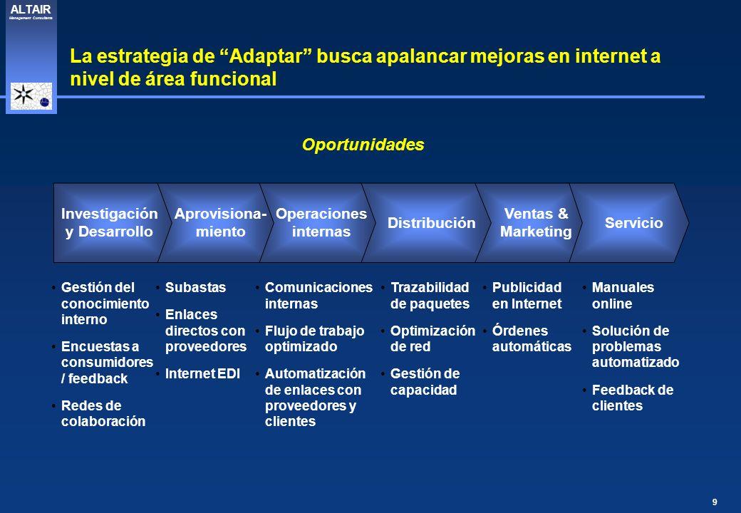 9 ALTAIR Management Consultants Oportunidades Investigación y Desarrollo Aprovisiona- miento Operaciones internas Distribución Ventas & Marketing Serv