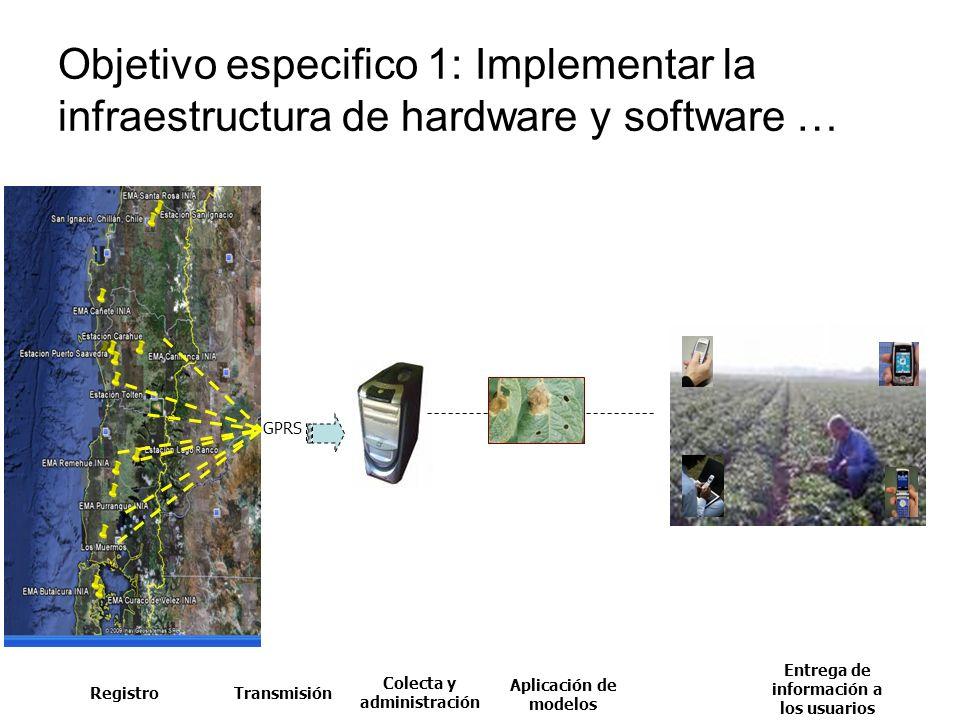 Objetivo especifico 1: Implementar la infraestructura de hardware y software … GPRS RegistroTransmisión Colecta y administración Aplicación de modelos