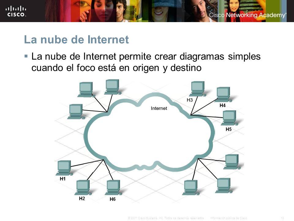13Información pública de Cisco© 2007 Cisco Systems, Inc. Todos los derechos reservados. La nube de Internet La nube de Internet permite crear diagrama