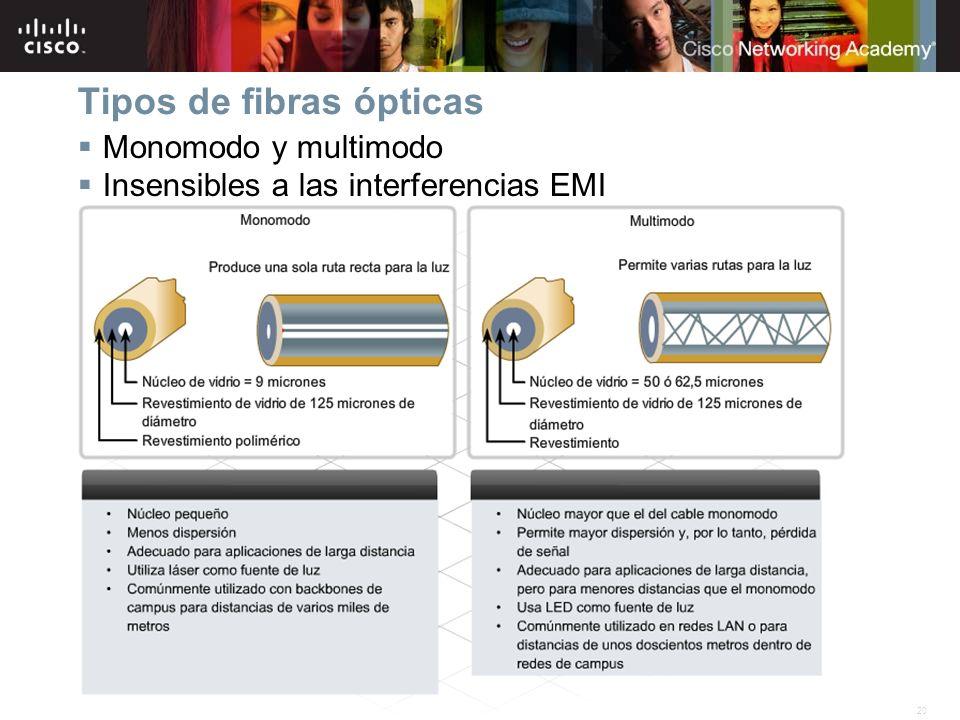 20Información pública de Cisco© 2007 Cisco Systems, Inc. Todos los derechos reservados. Tipos de fibras ópticas Monomodo y multimodo Insensibles a las