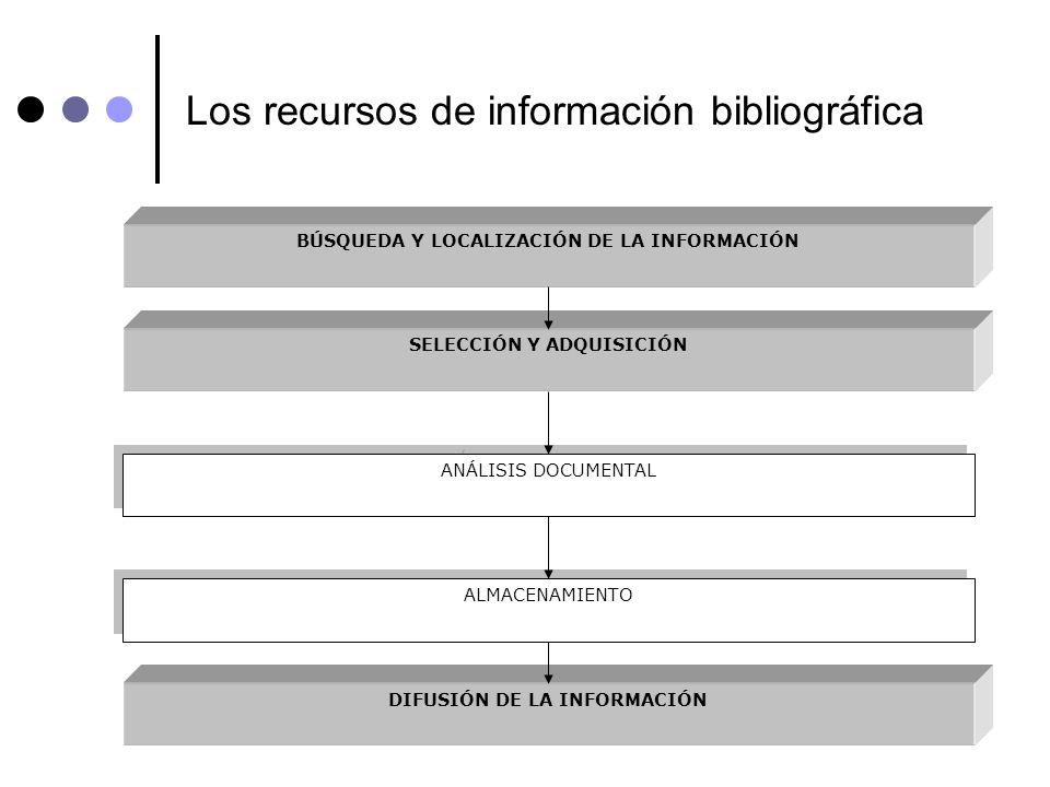 Los recursos de información bibliográfica BÚSQUEDA Y LOCALIZACIÓN DE LA INFORMACIÓN ANÁLISIS DOCUMENTAL ALMACENAMIENTO SELECCIÓN Y ADQUISICIÓN DIFUSIÓ