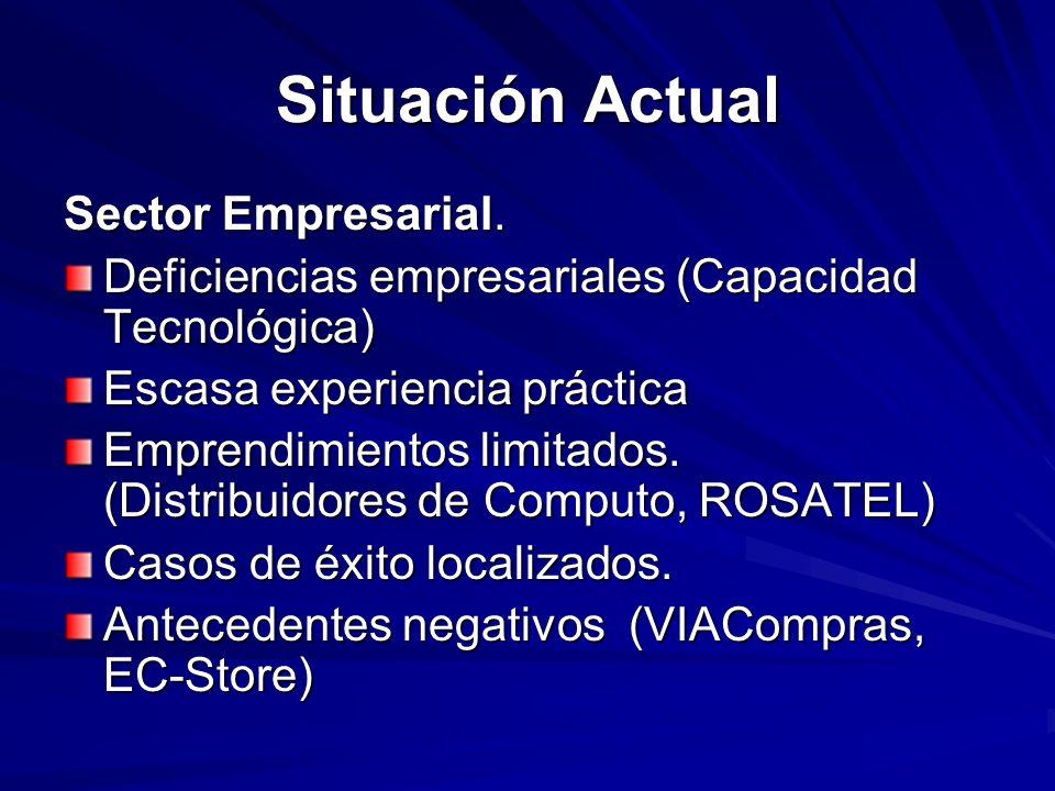 Situación Actual Sector Empresarial. Deficiencias empresariales (Capacidad Tecnológica) Escasa experiencia práctica Emprendimientos limitados. (Distri