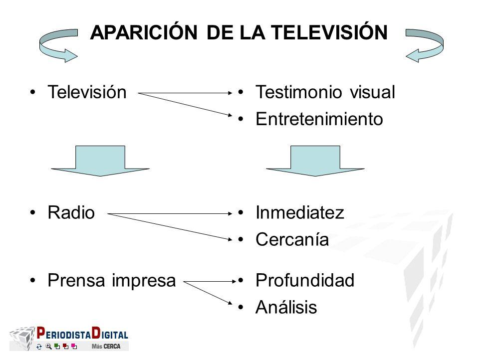 APARICIÓN DE LA TELEVISIÓN RadioInmediatez Cercanía Prensa impresaProfundidad Análisis TelevisiónTestimonio visual Entretenimiento