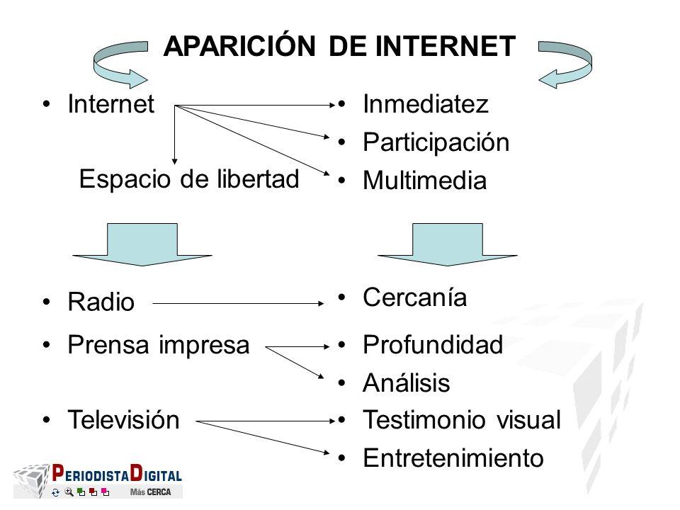 APARICIÓN DE INTERNET Radio Cercanía Prensa impresaProfundidad Análisis InternetInmediatez Participación Multimedia TelevisiónTestimonio visual Entret